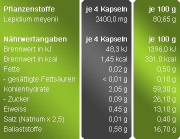 androxan600 & Maca - Zutaten und Nährstoffe