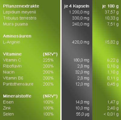 Androxan600 fertil Nährstofftabelle